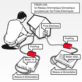 Mettez facilement en r seau votre mat riel informatique for Free courant porteur